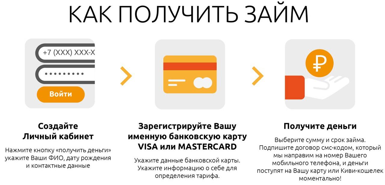 Как получить займ в МангоМани