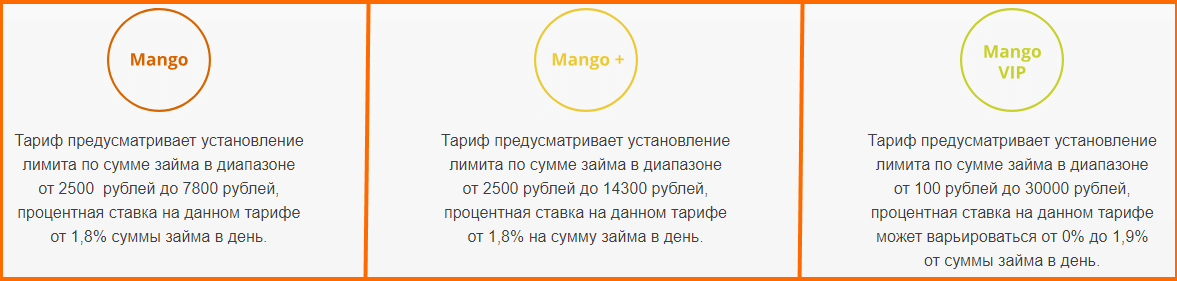 Тарифы на микрозаймы в МангоМани