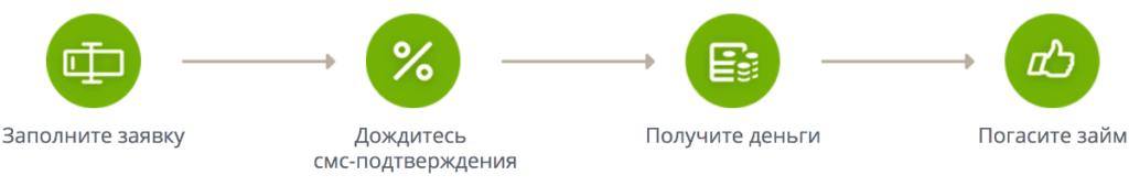 взять займ 10000 vzyat-zaym.su