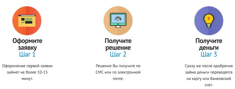 Как получить займ Веб-Займ