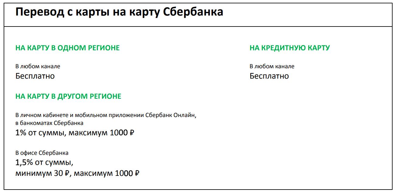 как бесплатно перевести деньги с карты сбербанка на карту сбербанка другого региона