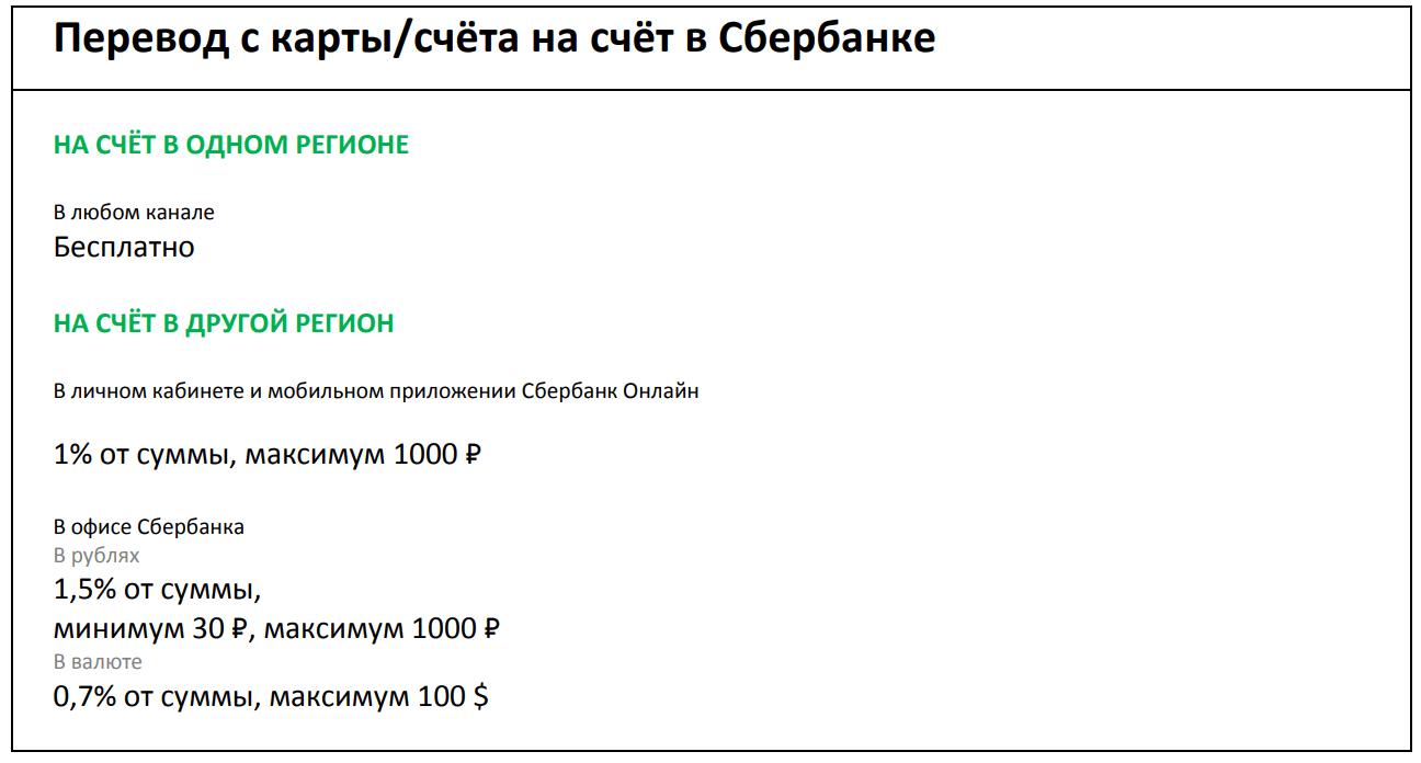 Комиссия за перевод с карты на счет в Сбербанке