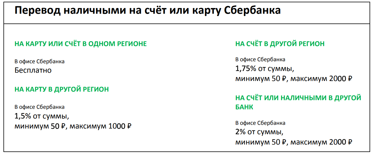 Комиссия за перевод наличными на счет или карту Сбербанка