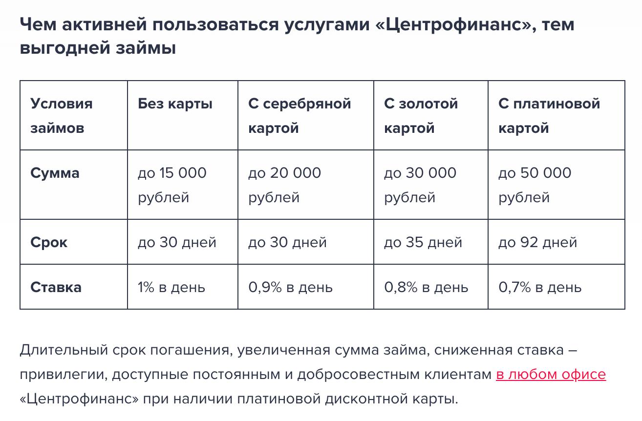 центрофинанс оплатить займ