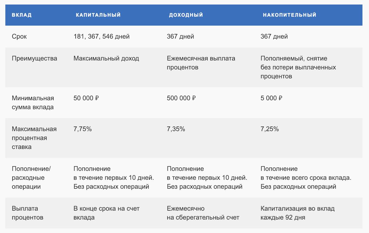 Сравнение вкладов Почта Банка