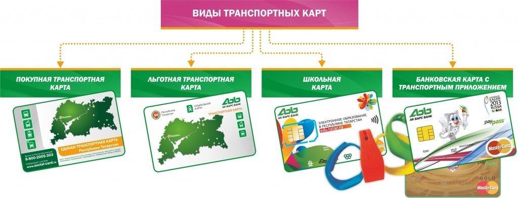 Разновидности транспортных карт