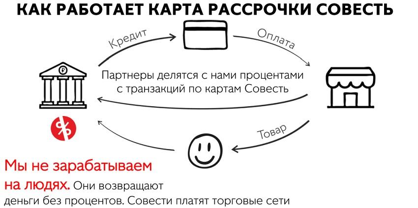 Как работает карта рассрочки Совесть