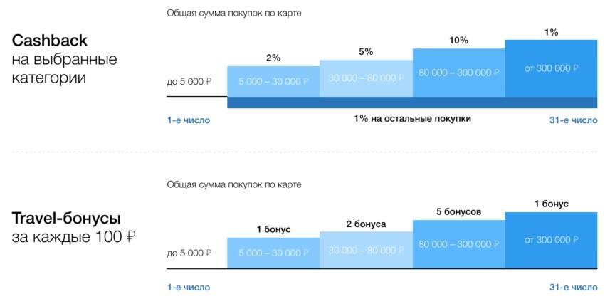 Схема начисления кэшбека по бонусной программе #МожноВсе