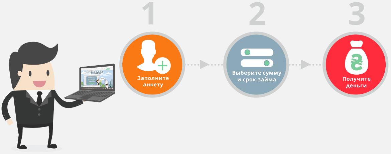 Процесс получения займа на Рублимо ру