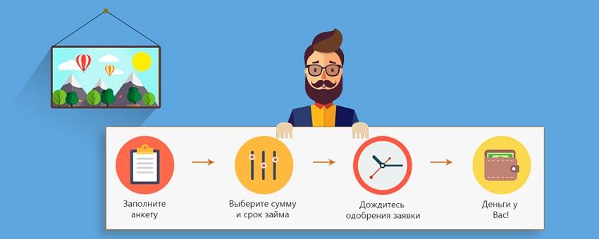 Как получить займ у Иваныча
