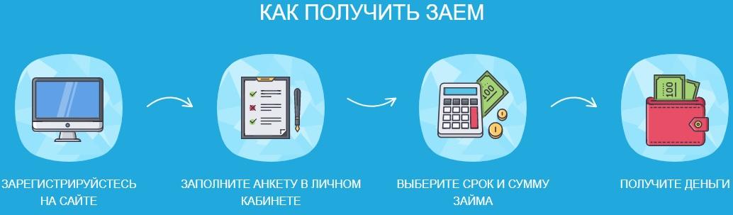 Способы получения займа в Оптима.Займа