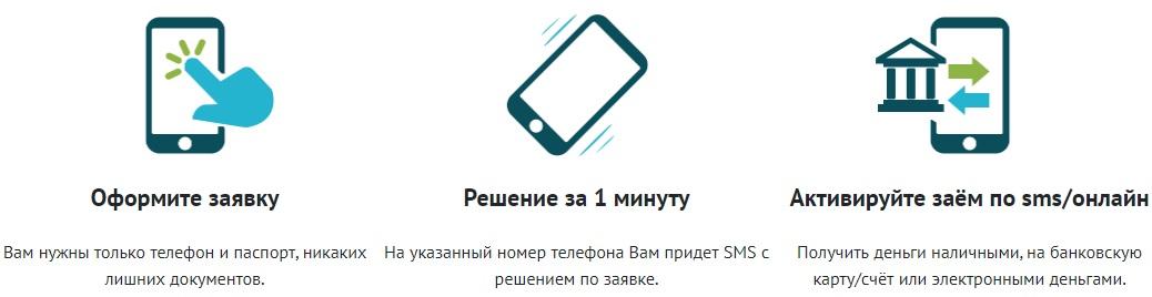 Процесс получения займа через СМС Финанс