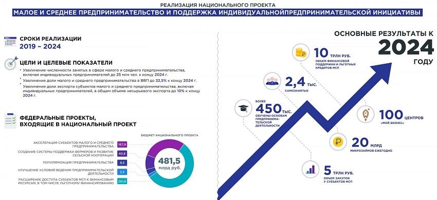 Национальный проект по поддержке МСП