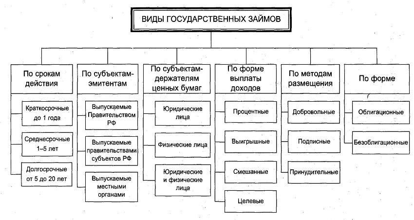 Классификация государственных займов