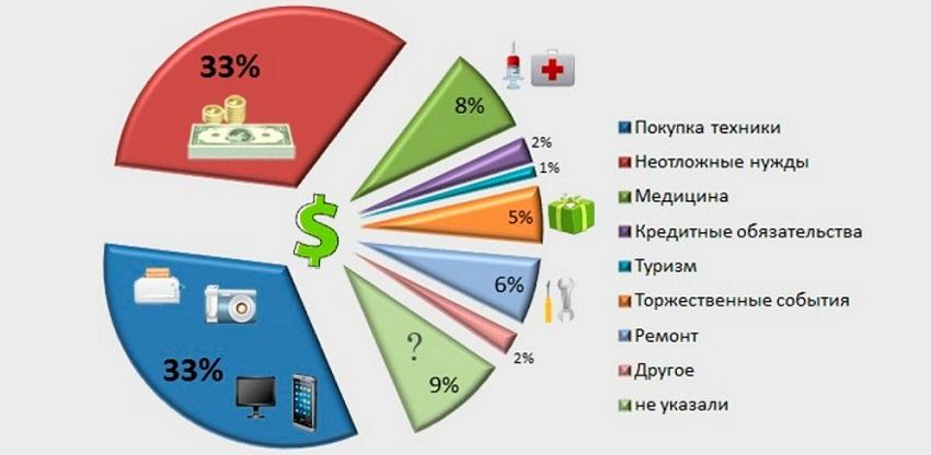 На что люди берут кредиты статистика