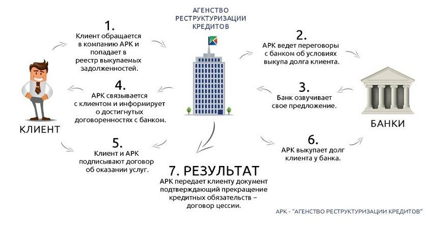 Реструктуризация