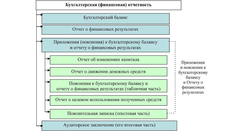 Состав бух отчетности