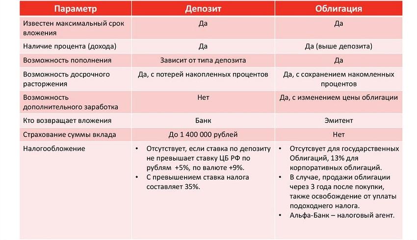 Что выбрать: депозит или облигацию