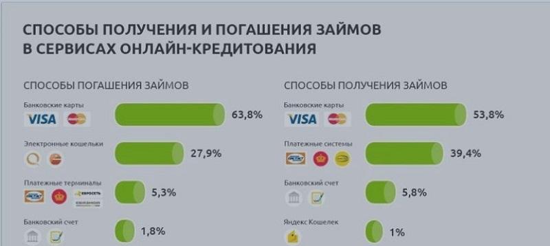 сервисы онлайн-кредитования
