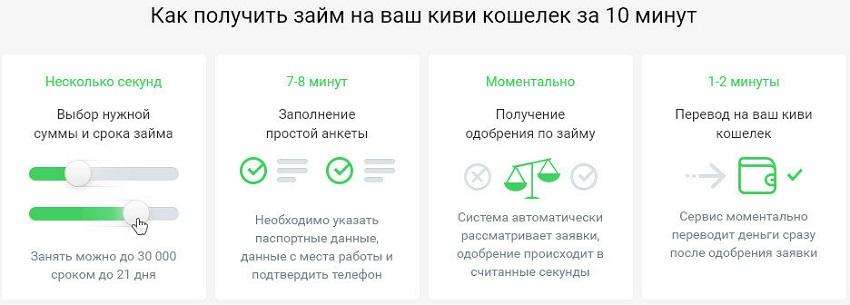 Займ-онлайн на Киви мгновенно