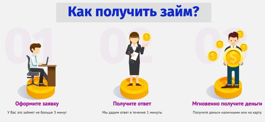 Основные условия микрокредитования