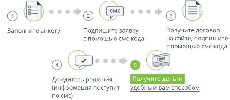 Процесс получения смс займа