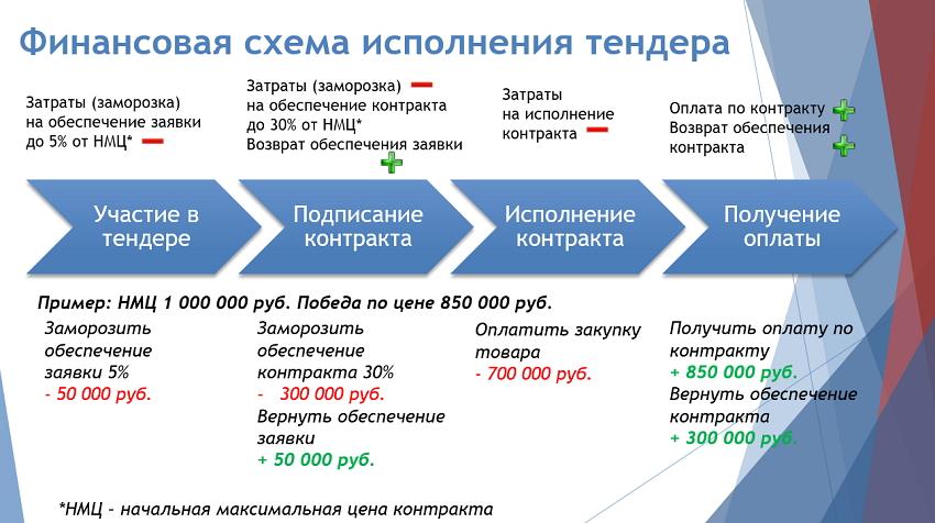 финансовая схема