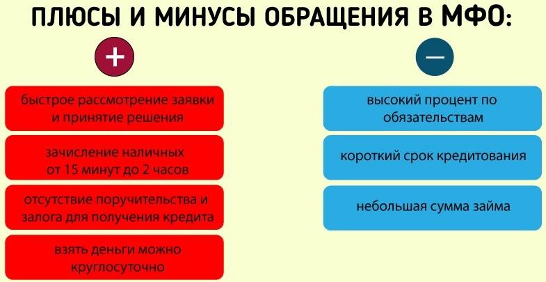 Плюсы и минусы МФО