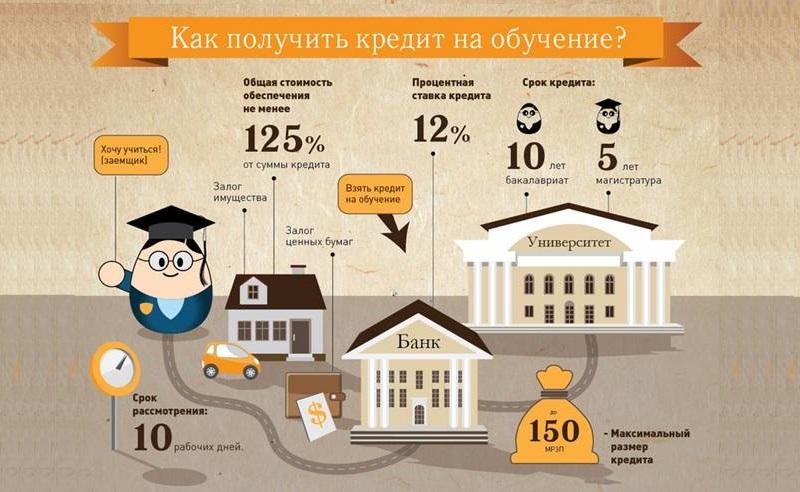 условия получения кредита на обучение