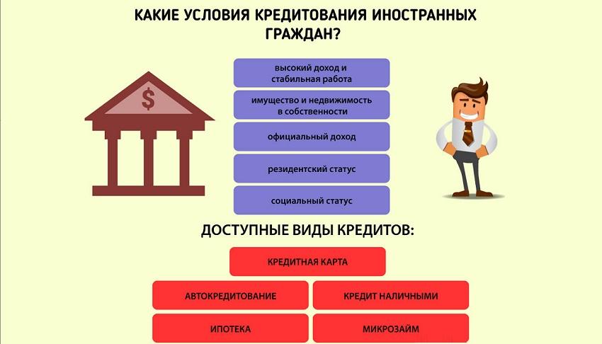 условия кредитования иностранцев