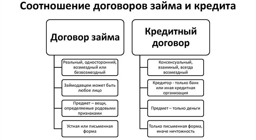 Разновидности договора займа