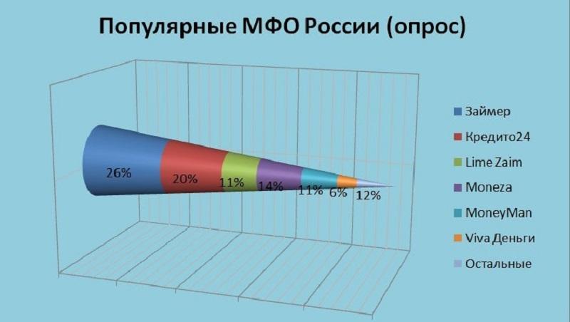 диаграмма мфо