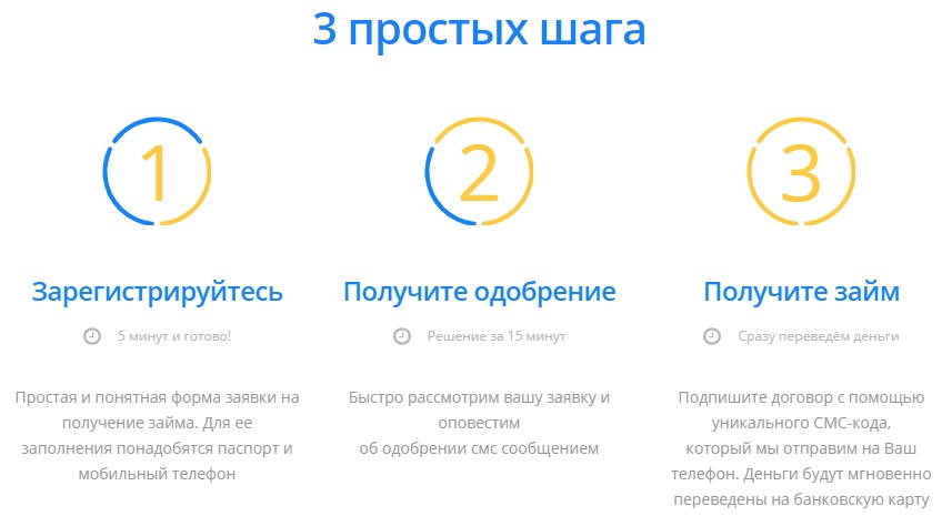 3 шага оформления займа