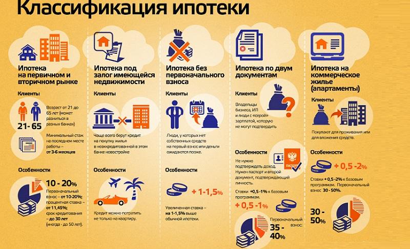 Ипотека инфографика