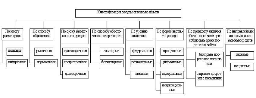 схема классификация гос займов