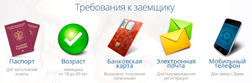 требования для кредита