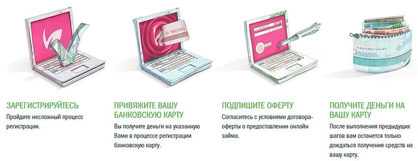 Как взять онлайн займ на карту