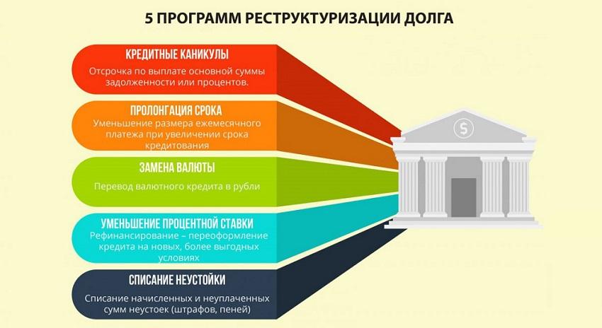 программы реструктуризации