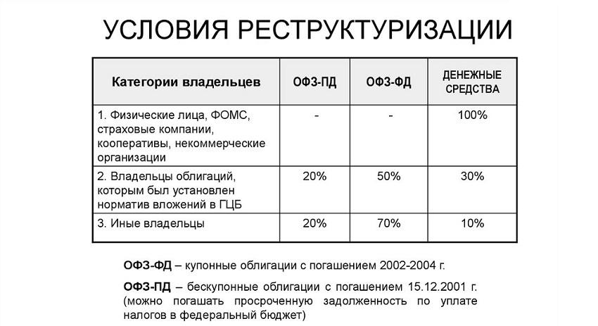 УСЛОВИЯ РЕСТРУКТУРИЗАЦИИ.