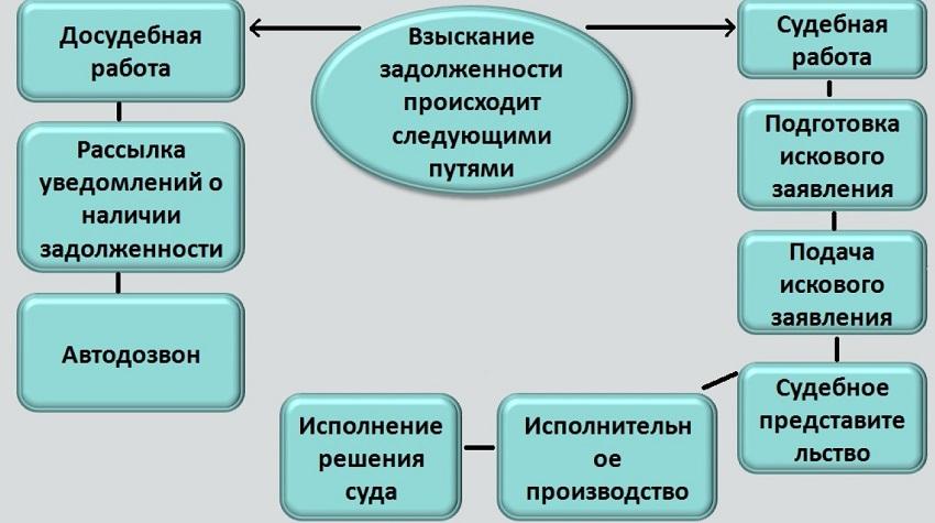 Схема взыскания долга
