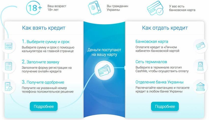 Кредит онлайн без посещения банка