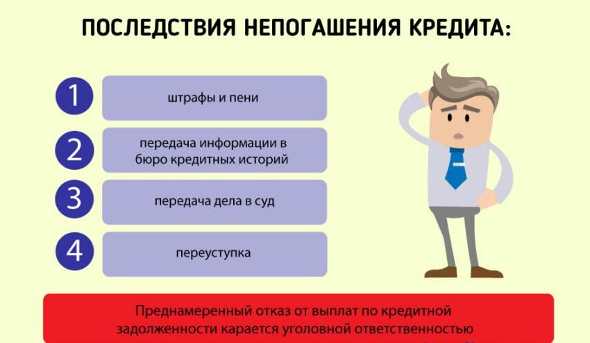 последствия непогашения кредита