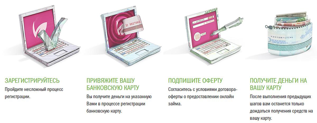 Процесс онлайн займа