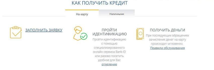 Условия получения кредитной