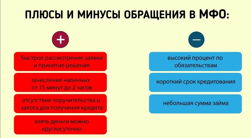 Плюсы микрофинансовых организаций