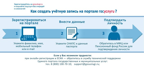 регистрация госуслуги физ лица