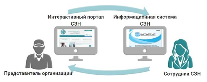 схема услуг портала соцзащиты