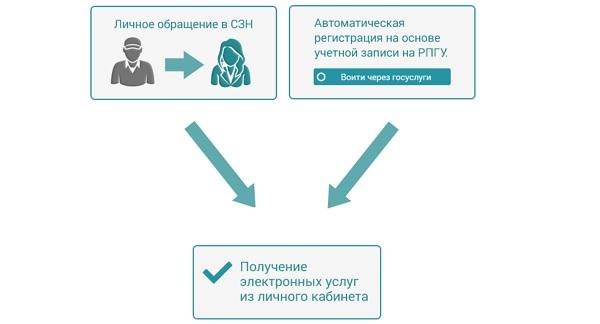 услуги и сведения