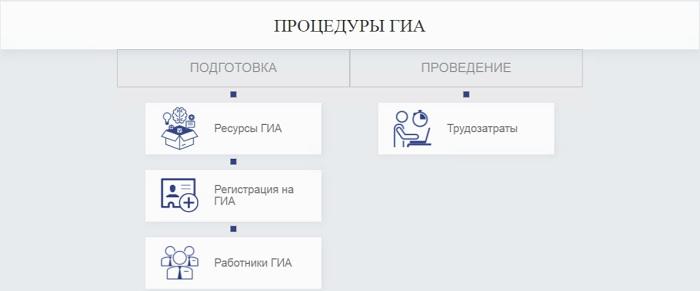 регистрация ГИА РЦОИ лк
