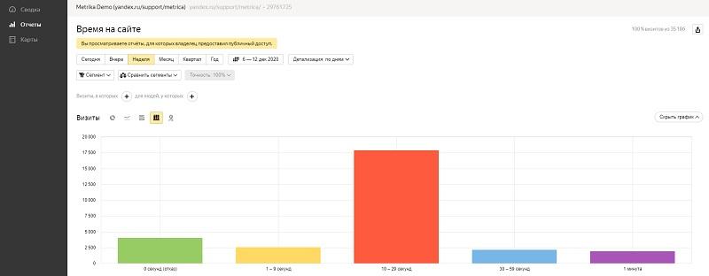 Яндекс метрика отчеты
